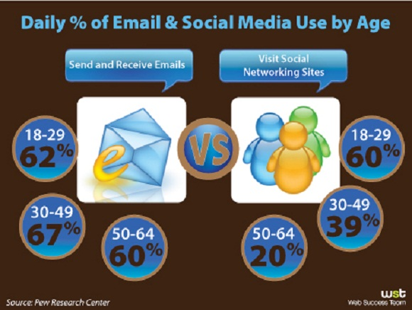 restaurant email marketing vs social media