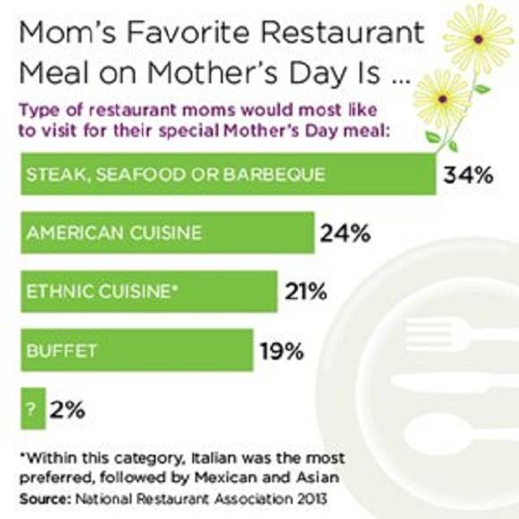 mothers day restaurant marketing ideas chart