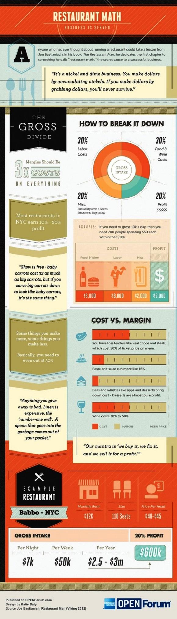 infographic restaurant managment tips