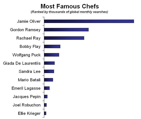 how to brand a chef top chef