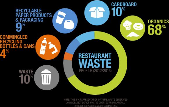 restaurant food waste reduction statistics
