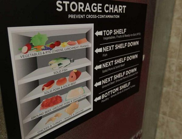 Proper Food Storage Order submited images.