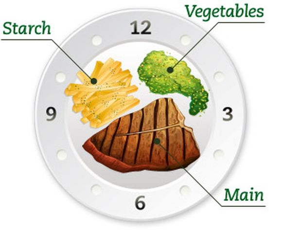 restaurant food presentation ideas clock rule